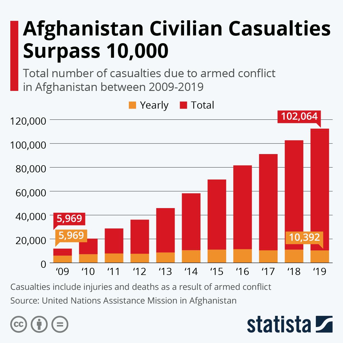 Infographic: Afghanistan Civilian Casualties Surpass 10,000 | Statista