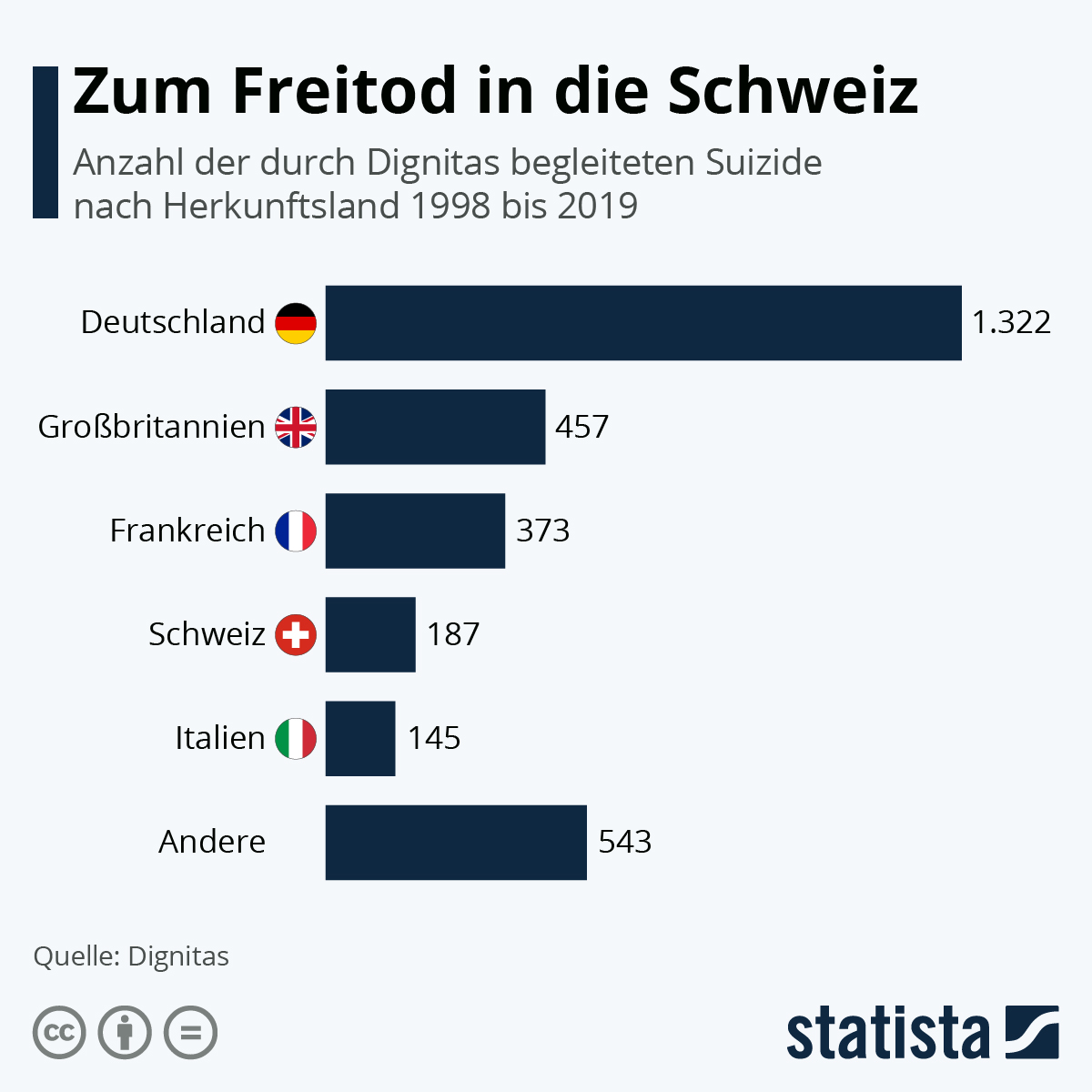 Infografik: Zum Freitod in die Schweiz | Statista