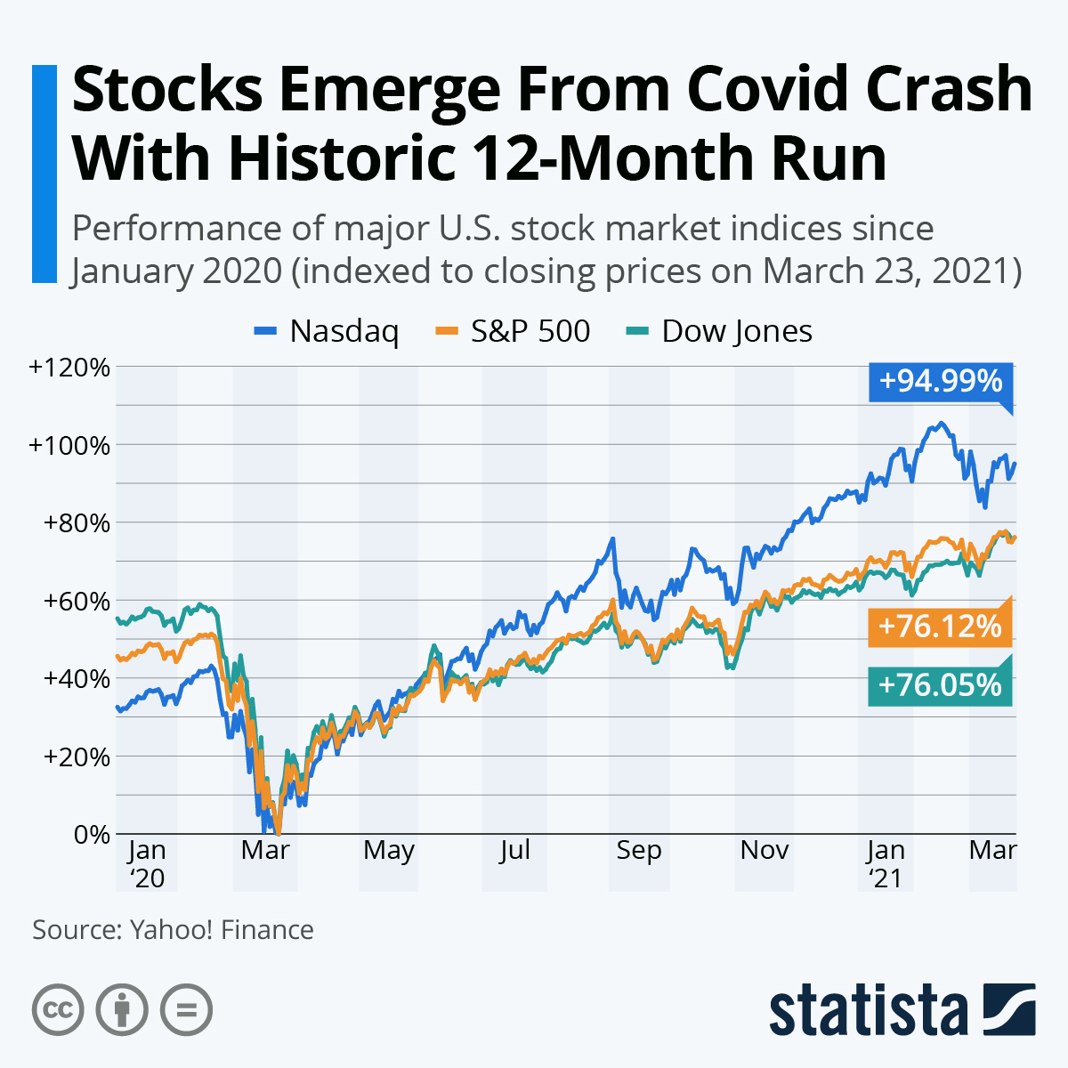 Infographic: Stocks Emerge From Covid Crash With Historic 12-Month Run | Statista