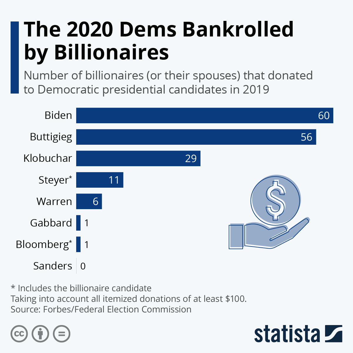 Infographic: The 2020 Dems Bankrolled by Billionaires | Statista