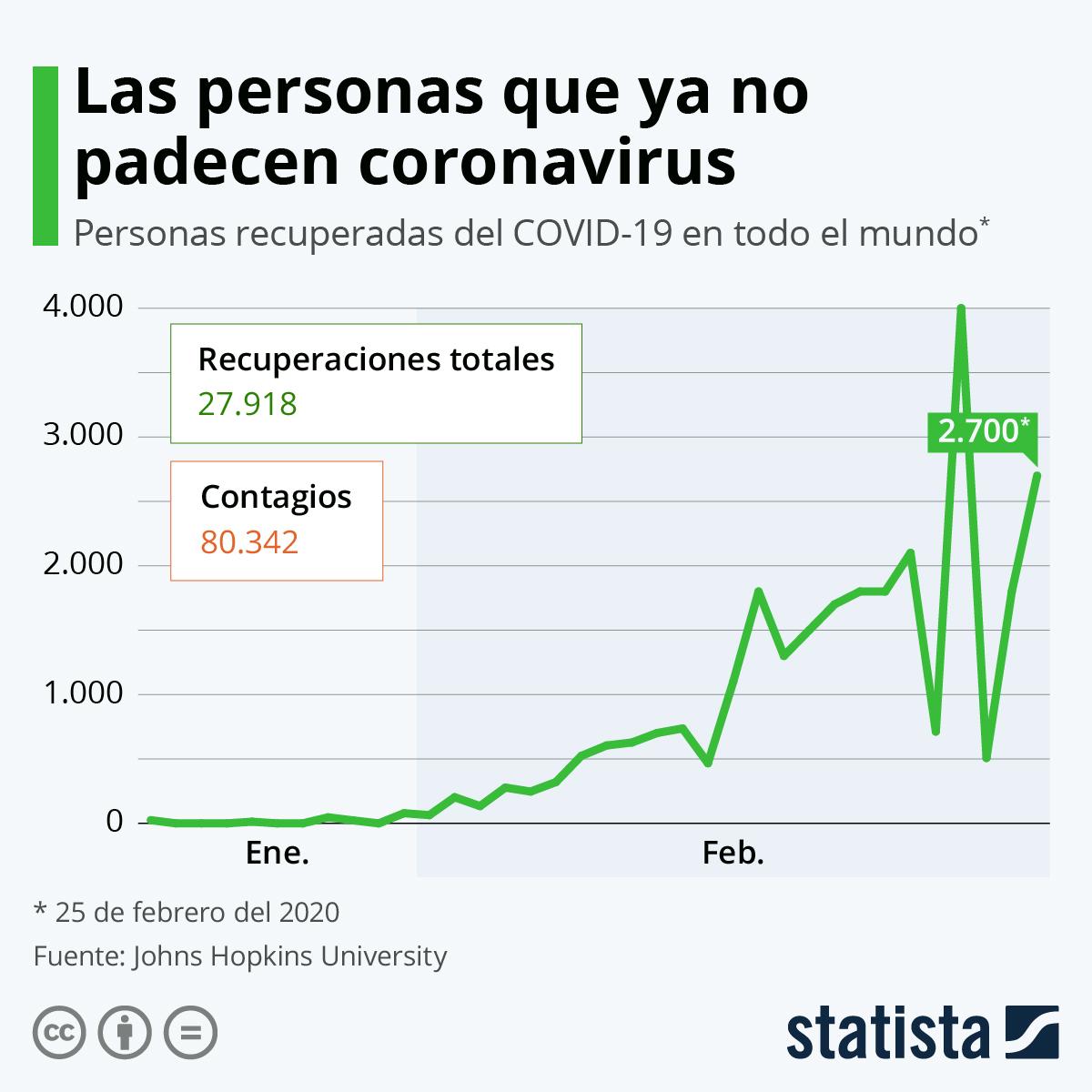 Infografía: Las personas que ya no padecen coronavirus   Statista