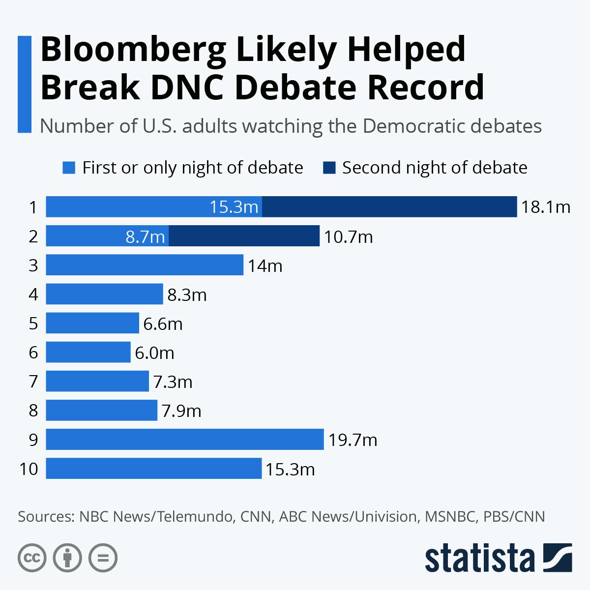 Infographic: Bloomberg Likely Helped Break DNC Debate Record | Statista