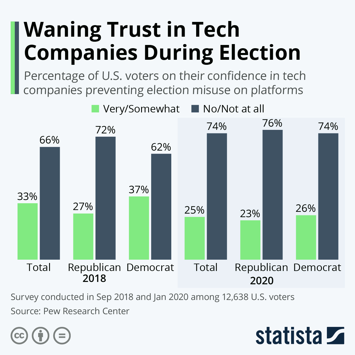 Infographic: Waning Trust in Tech Companies During Election | Statista