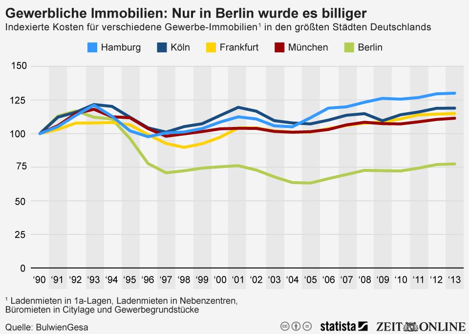 Infografik: Gewerbliche Immobilien: Nur in Berlin wurde es billiger | Statista