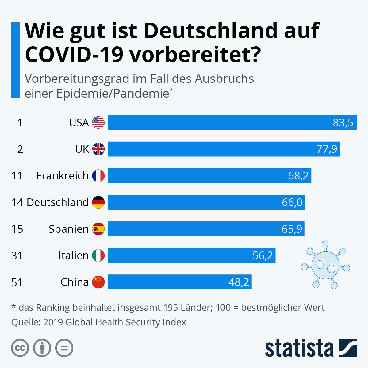 Wie gut ist Deutschland auf Covid-19 vorbereitet? | Statista
