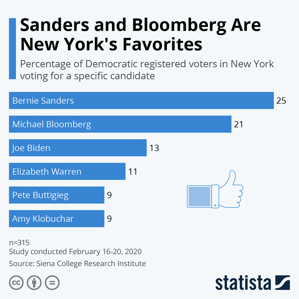 Infographic: Sanders and Bloomberg Are New York's Favorites | Statista
