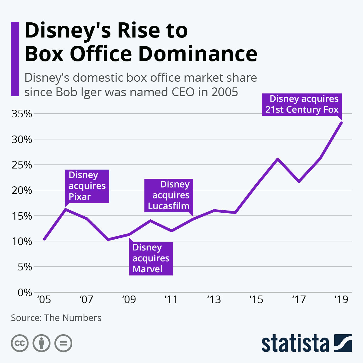 Infographic: Disney's Rise to Box Office Dominance | Statista