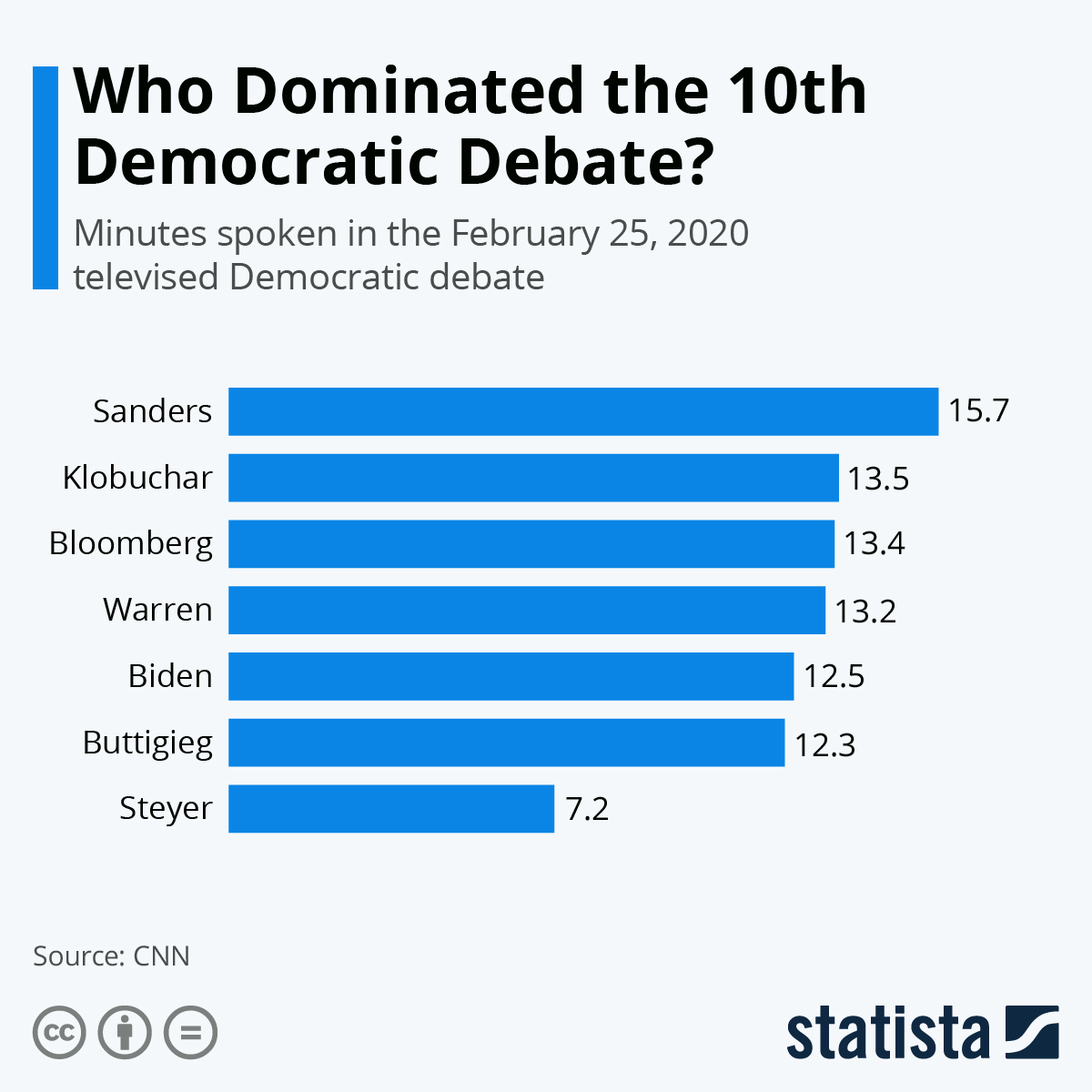 Infographic: Who Dominated the 10th Democratic Debate? | Statista