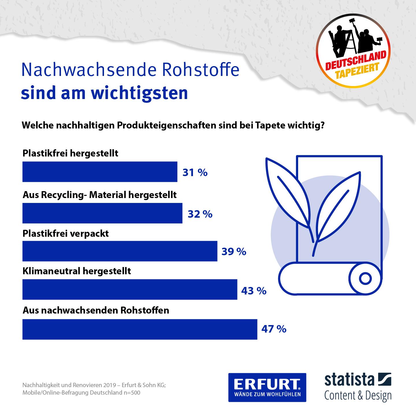 Infografik: Nachwachsende Rohstoff sind am wichtigsten   Statista