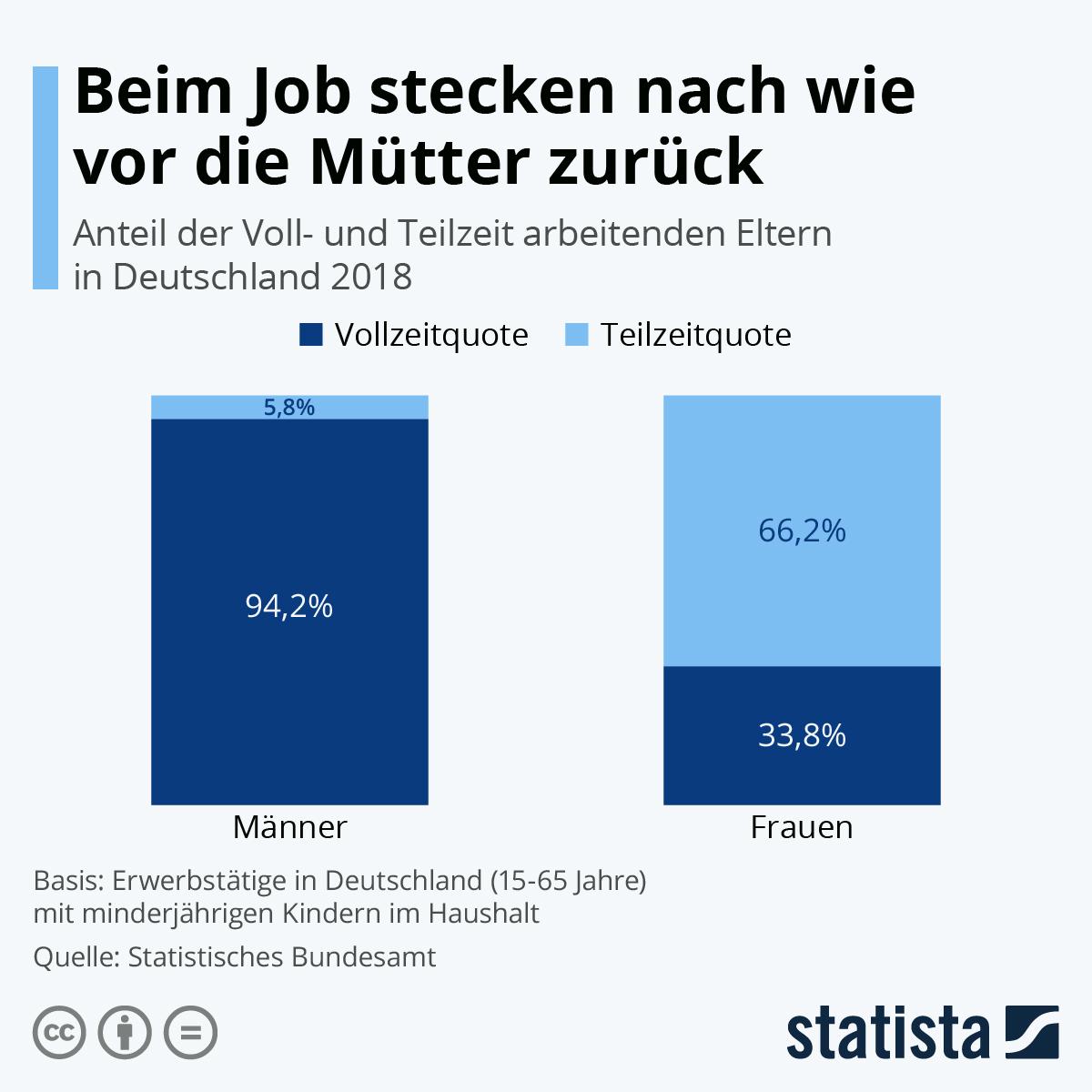Infografik: Beim Job stecken nach wie vor die Mütter zurück | Statista