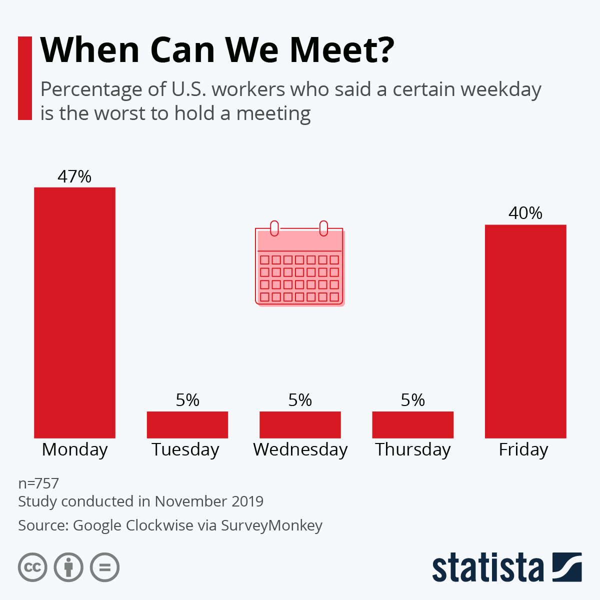 Infographic: When Can We Meet? | Statista