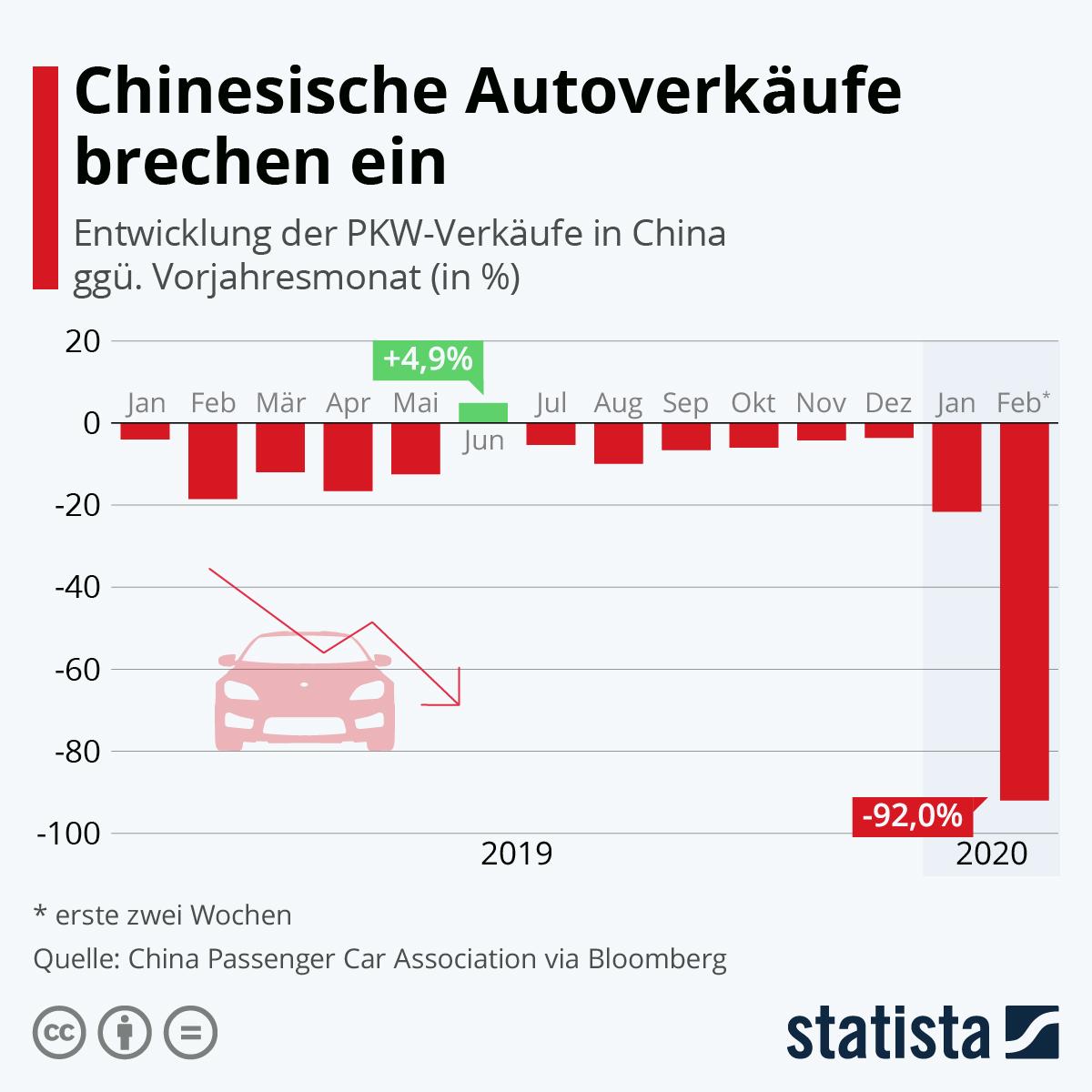 Infografik: Chinesische Autoverkäufe brechen ein | Statista