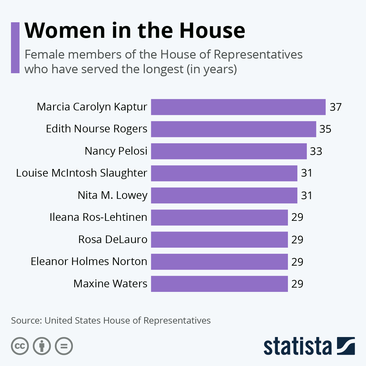 Infographic: Women in the House | Statista