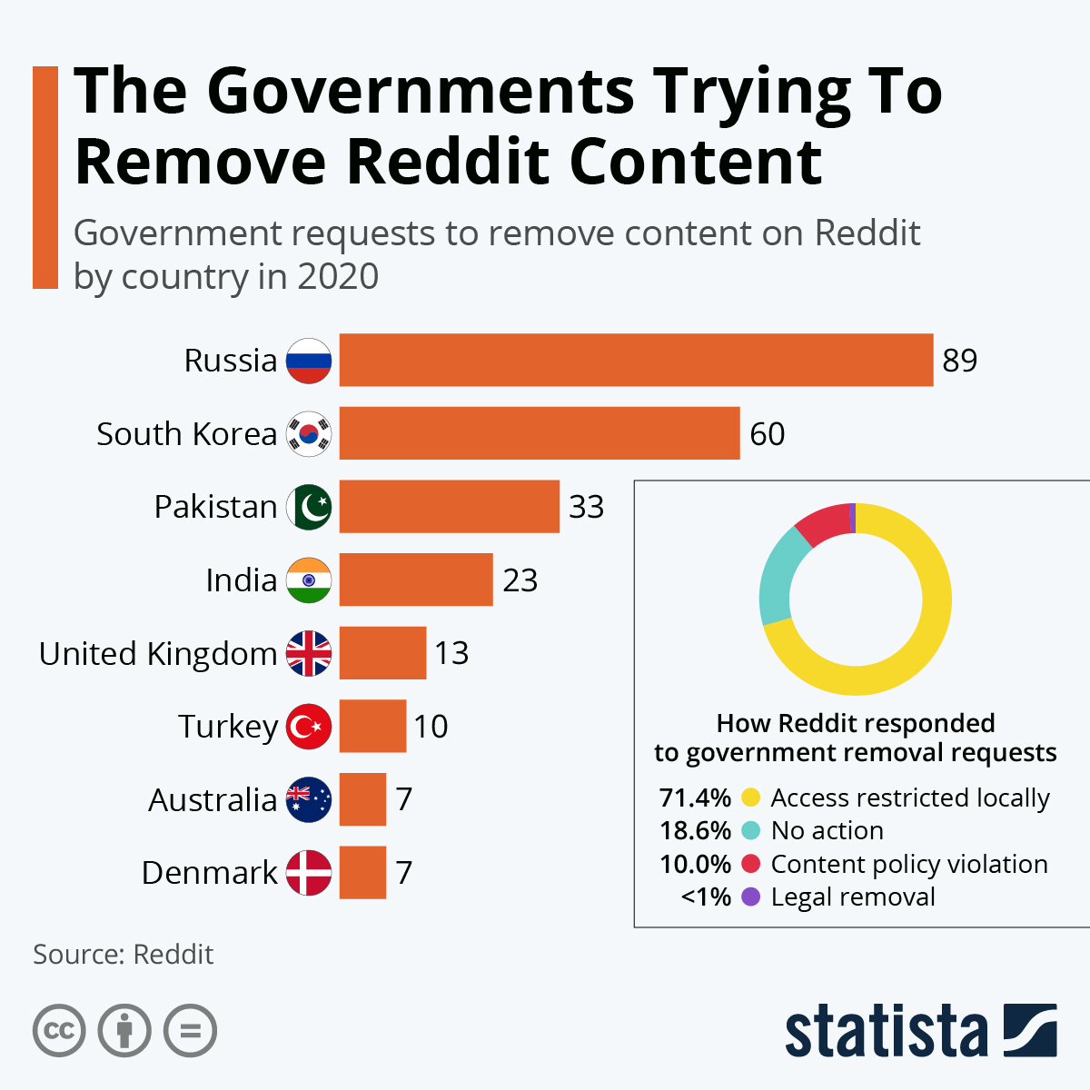 Infographic: Turkey First For Reddit Content Removal Requests | Statista