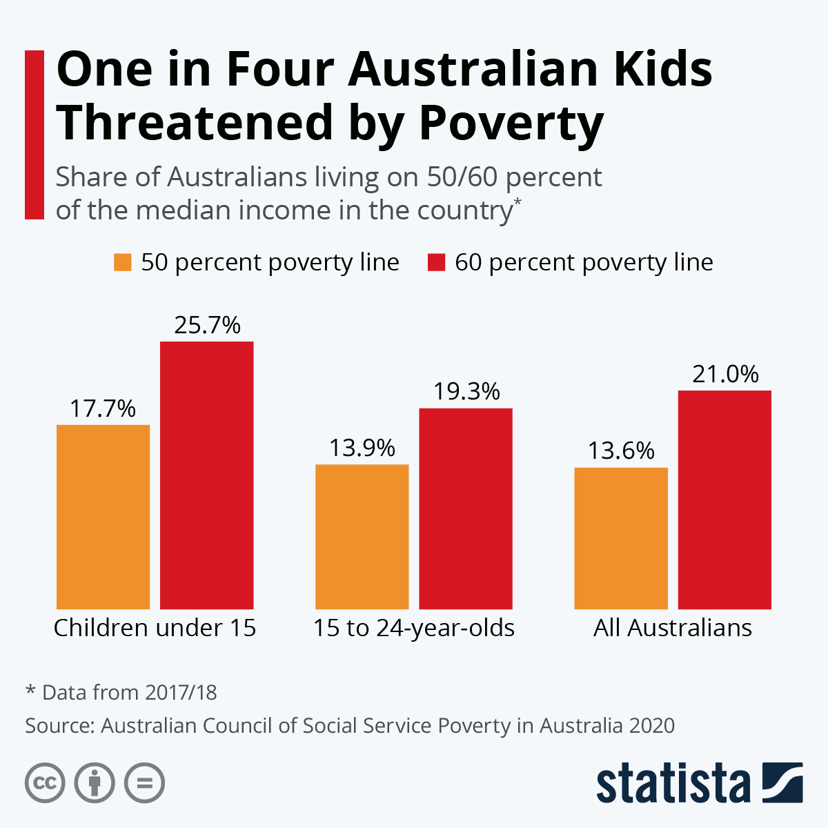 Infographic: One in Four Australian Kids Threatened by Poverty | Statista