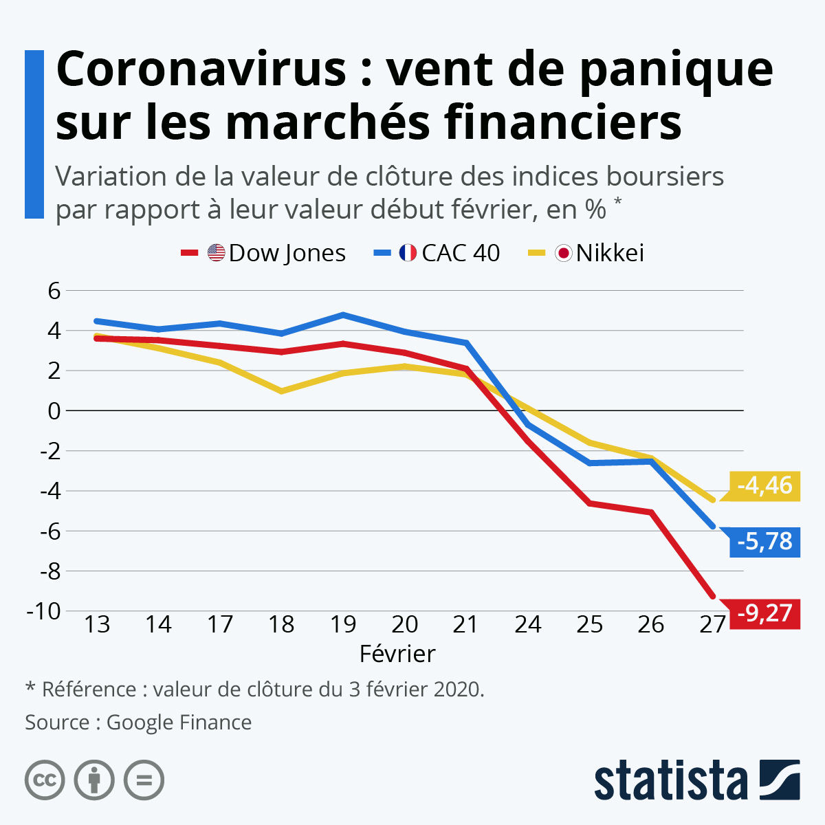 Infographie: Coronavirus : semaine noire pour les marchés financiers | Statista