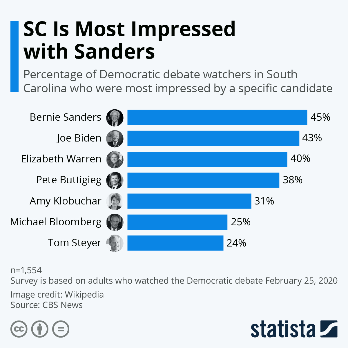 Infographic: SC Is Most Impressed with Sanders | Statista