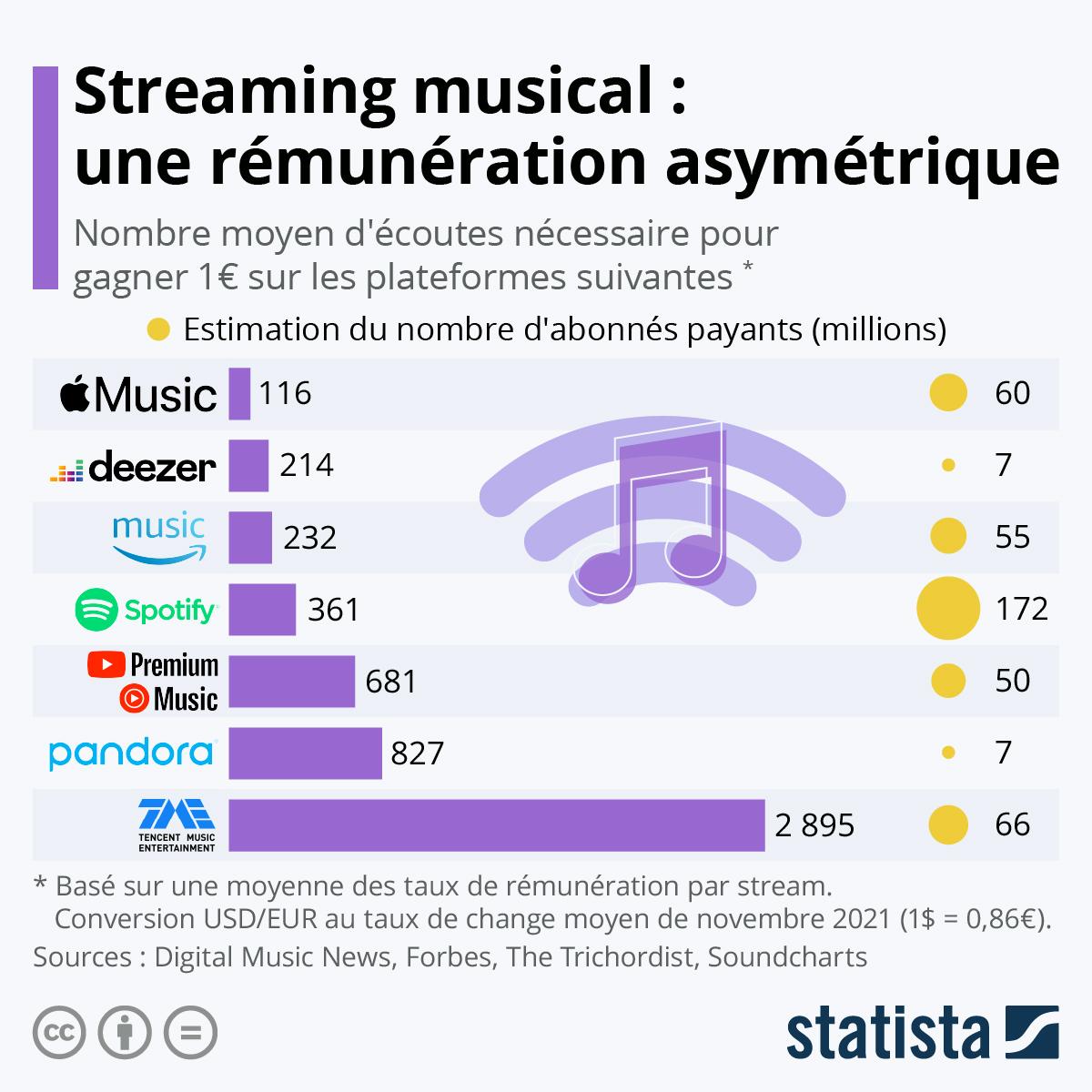 Infographie: Streaming musical : qui rémunère le mieux les artistes ? | Statista