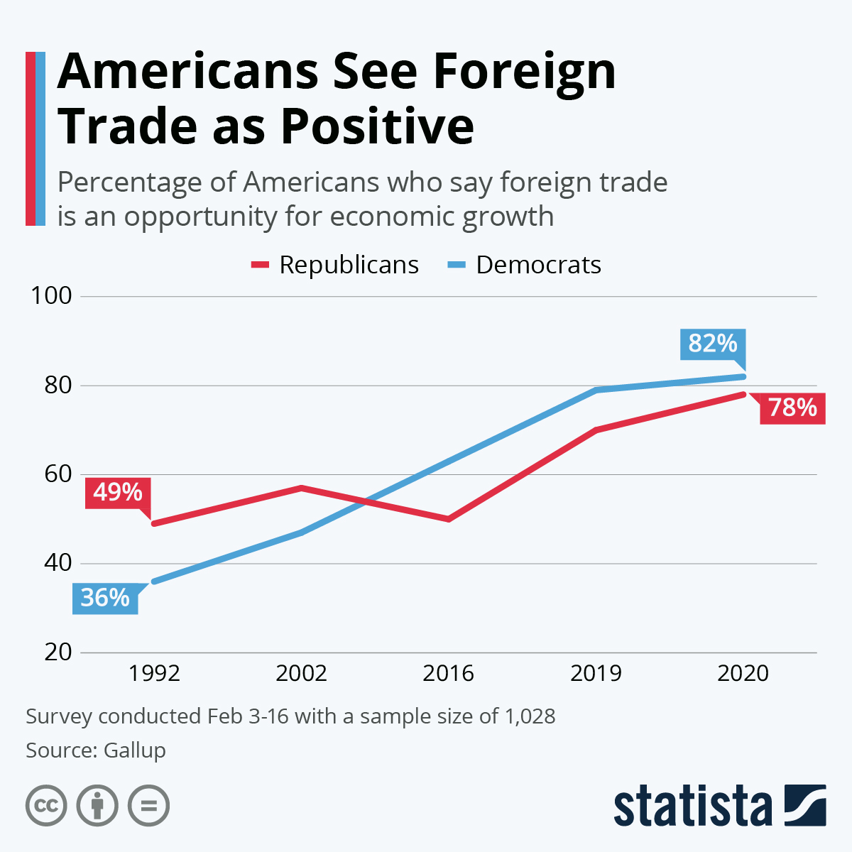 Infographic: Americans See Foreign Trade as Positive | Statista