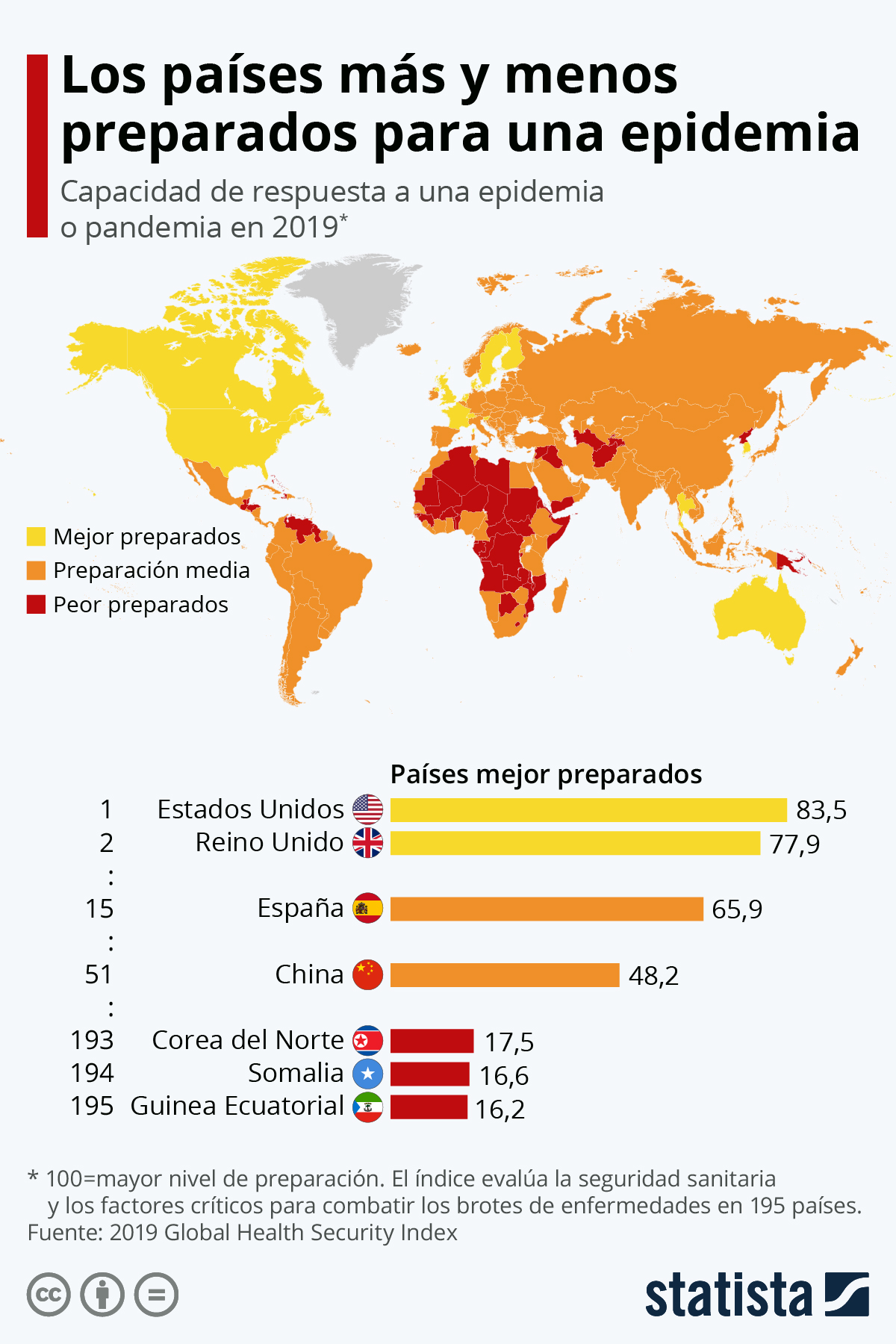 Infografía: Los países más y menos preparados para una epidemia | Statista