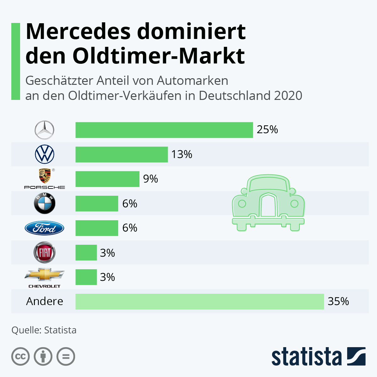 Infografik: Mercedes dominiert den Oldtimer-Markt | Statista