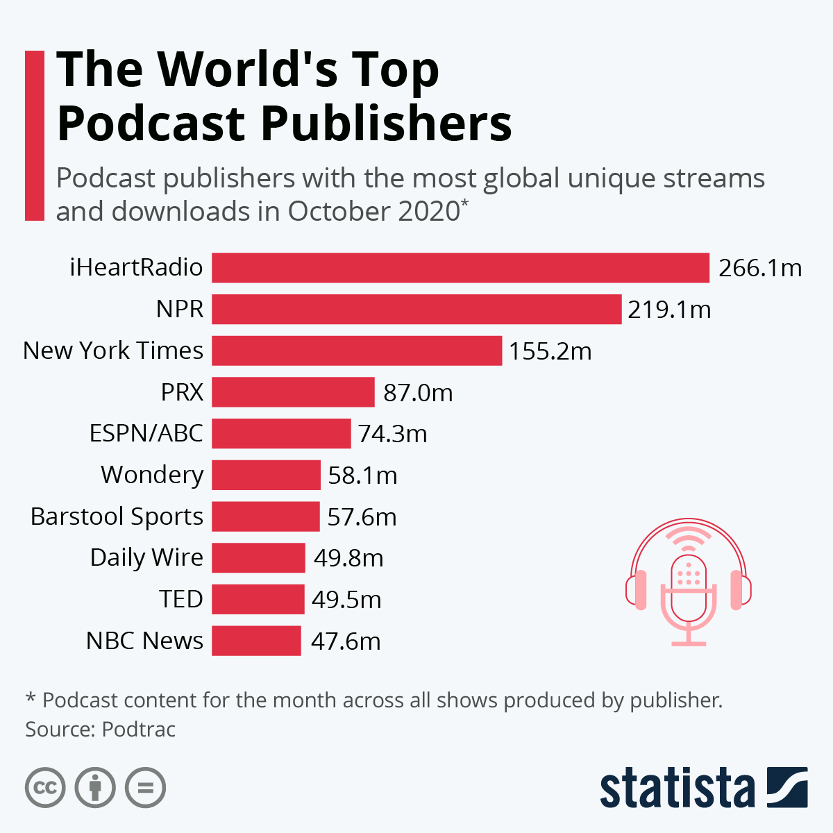 Infographic: The World's Top Podcast Publishers | Statista