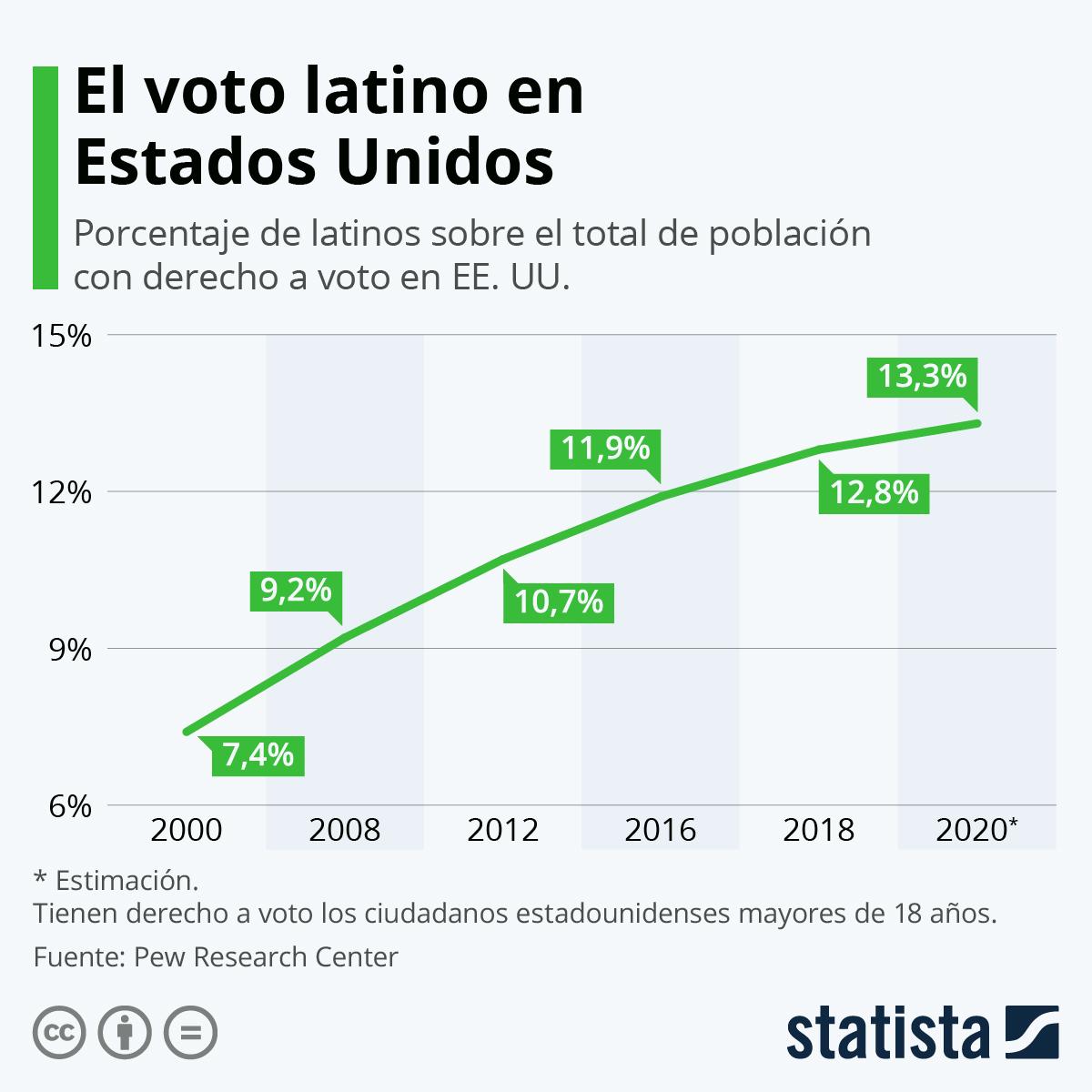 Infografía: El voto latino, más decisivo que nunca en las elecciones de Estados Unidos | Statista