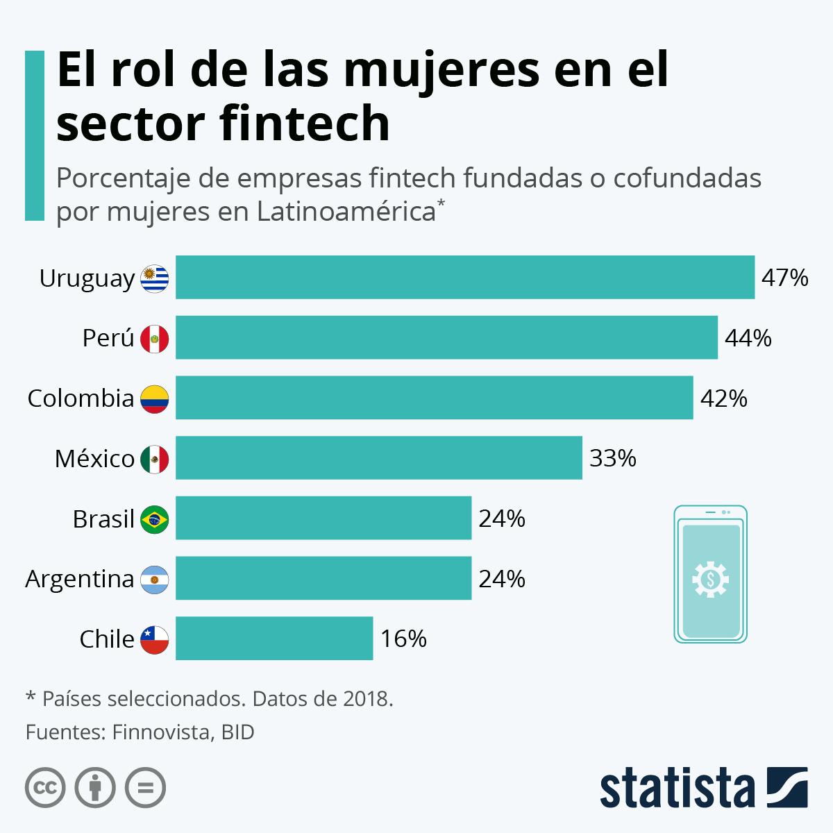 Infografía: La representación femenina en el sector fintech latinoamericano | Statista
