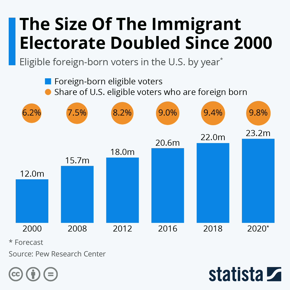 Infographic: The Size Of The Immigrant Electorate Doubled Since 2000 | Statista