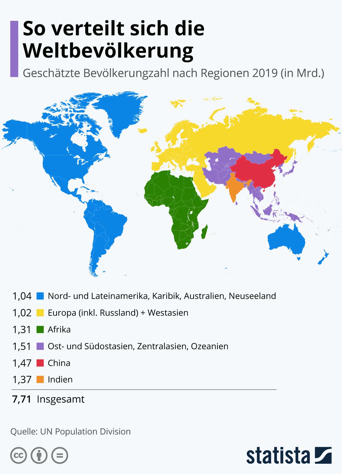 Infografik: So verteilt sich die Weltbevölkerung | Statista