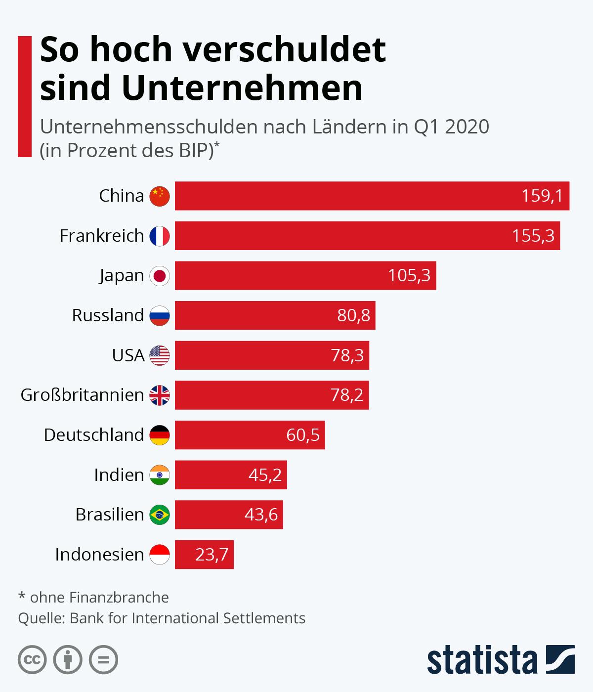 Infografik: Chinas Firmen hoch verschuldet | Statista