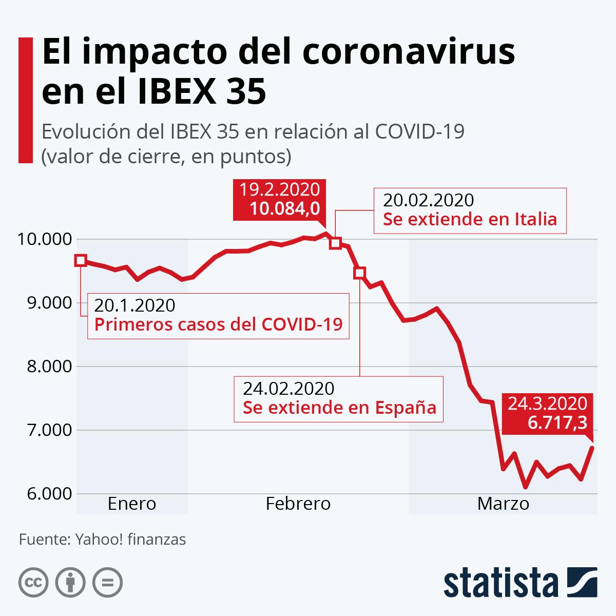 Infografía: El impacto del coronavirus en el IBEX 35 | Statista