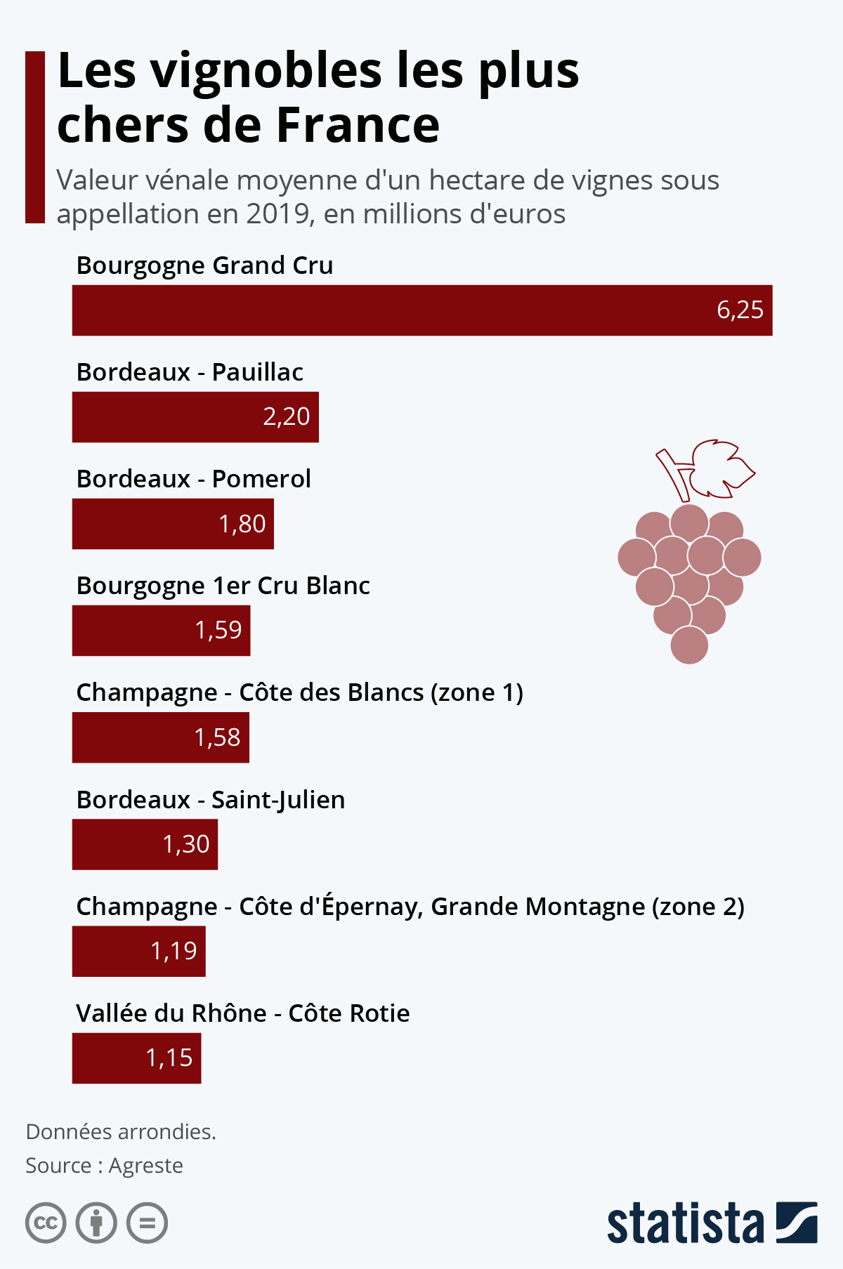 Infographie: Les vignobles les plus chers de France | Statista