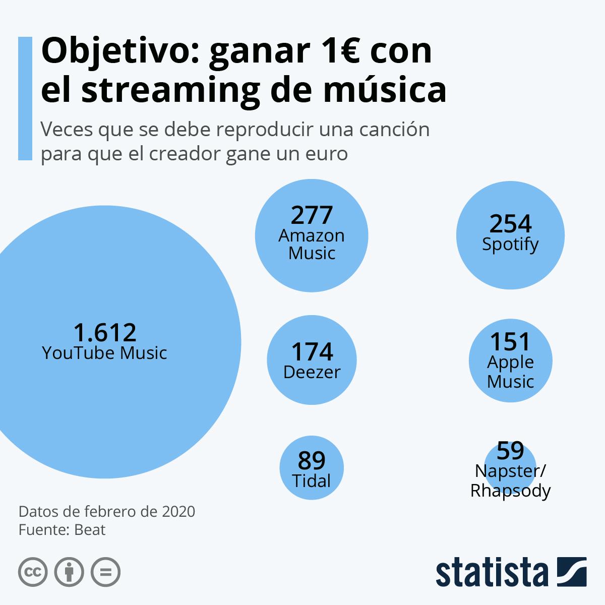 Infografía: ¿Cómo generar un euro en las plataformas de streaming? | Statista