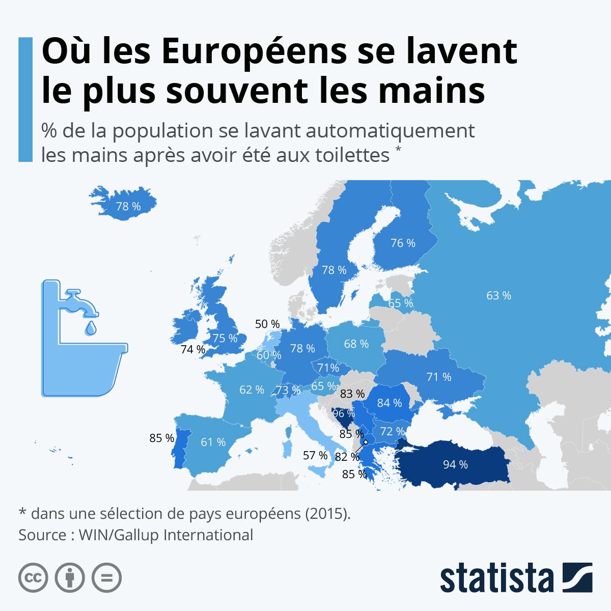 Infographie: Où les Européens se lavent le plus souvent les mains | Statista