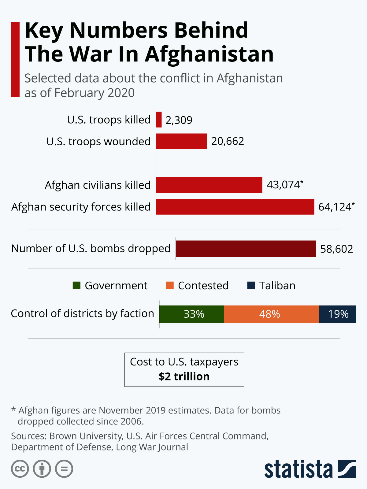 Infographic: Key Numbers Behind The War In Afghanistan | Statista