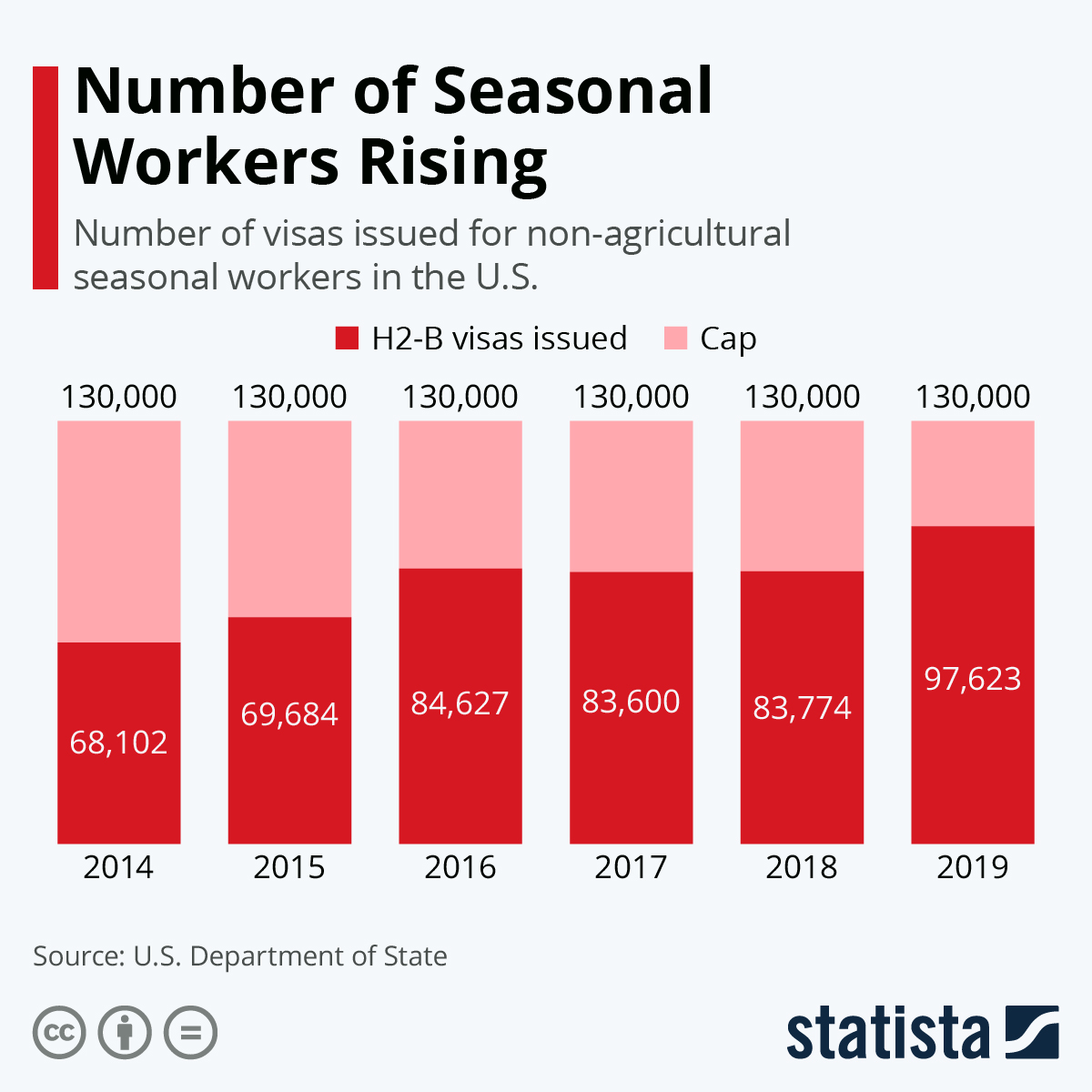 Infographic: Number of Seasonal Workers Expected to Rise Further in the U.S. | Statista