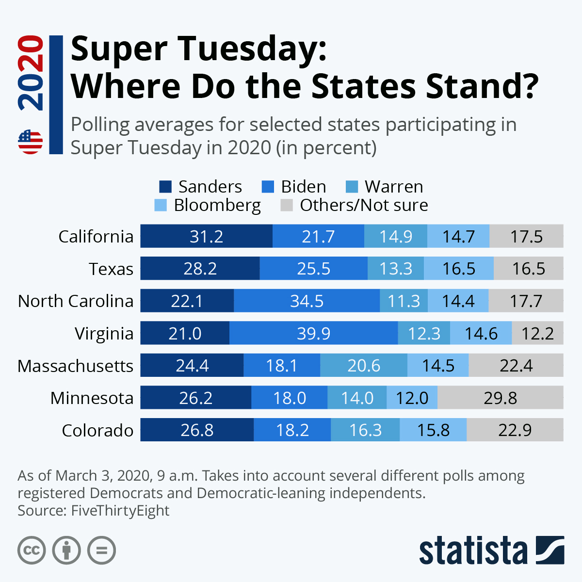 Infographic: Super Tuesday: Where Do the States Stand? | Statista