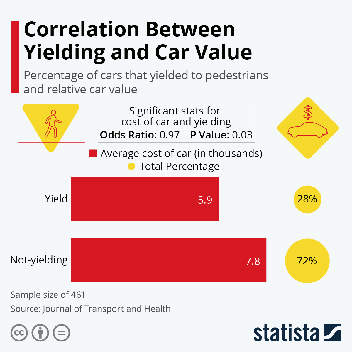 Infographic: Correlation Between Yielding and Car Value | Statista