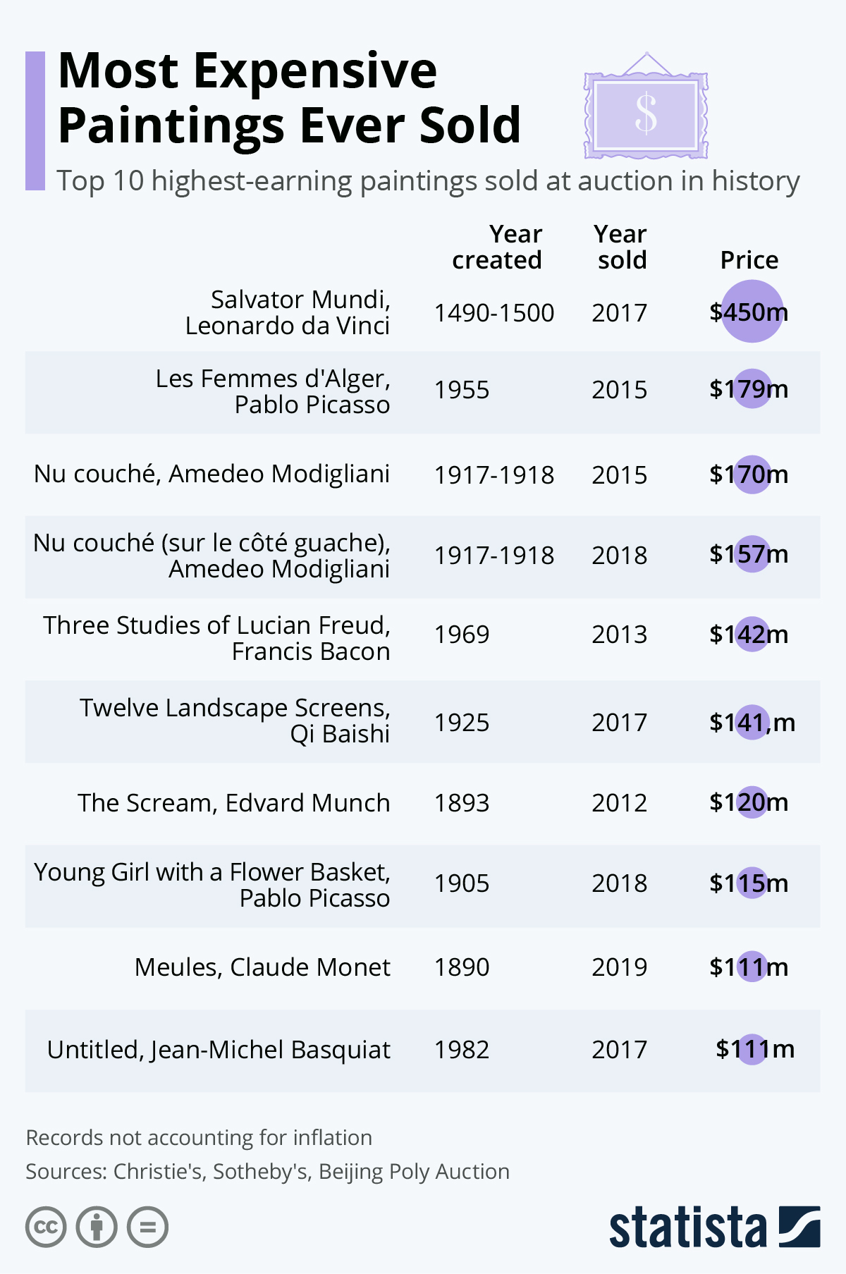 Infographic: Most Expensive Paintings Ever Sold | Statista