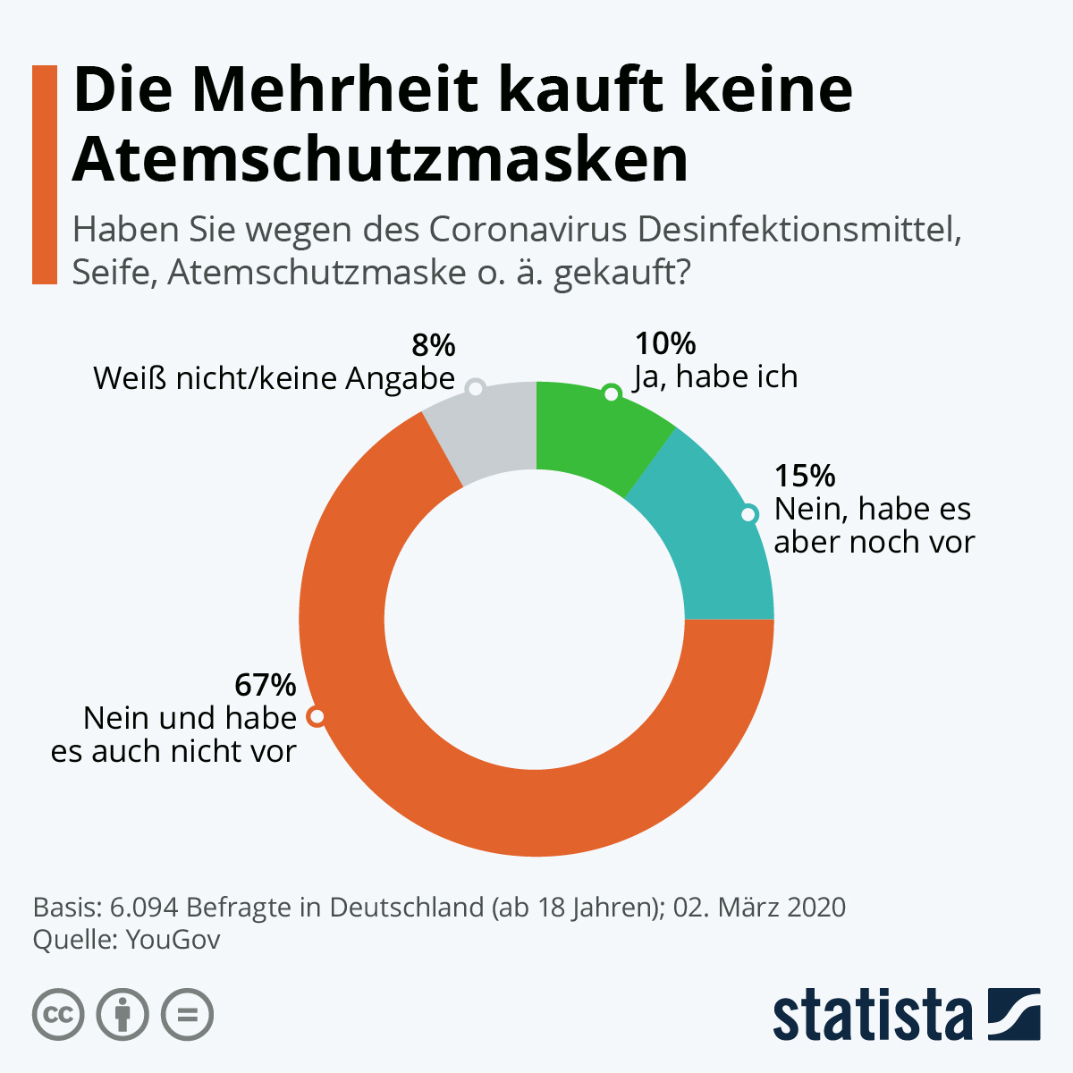 Infografik: COVID-19: Die Mehrheit kauft keine Atemschutzmasken | Statista