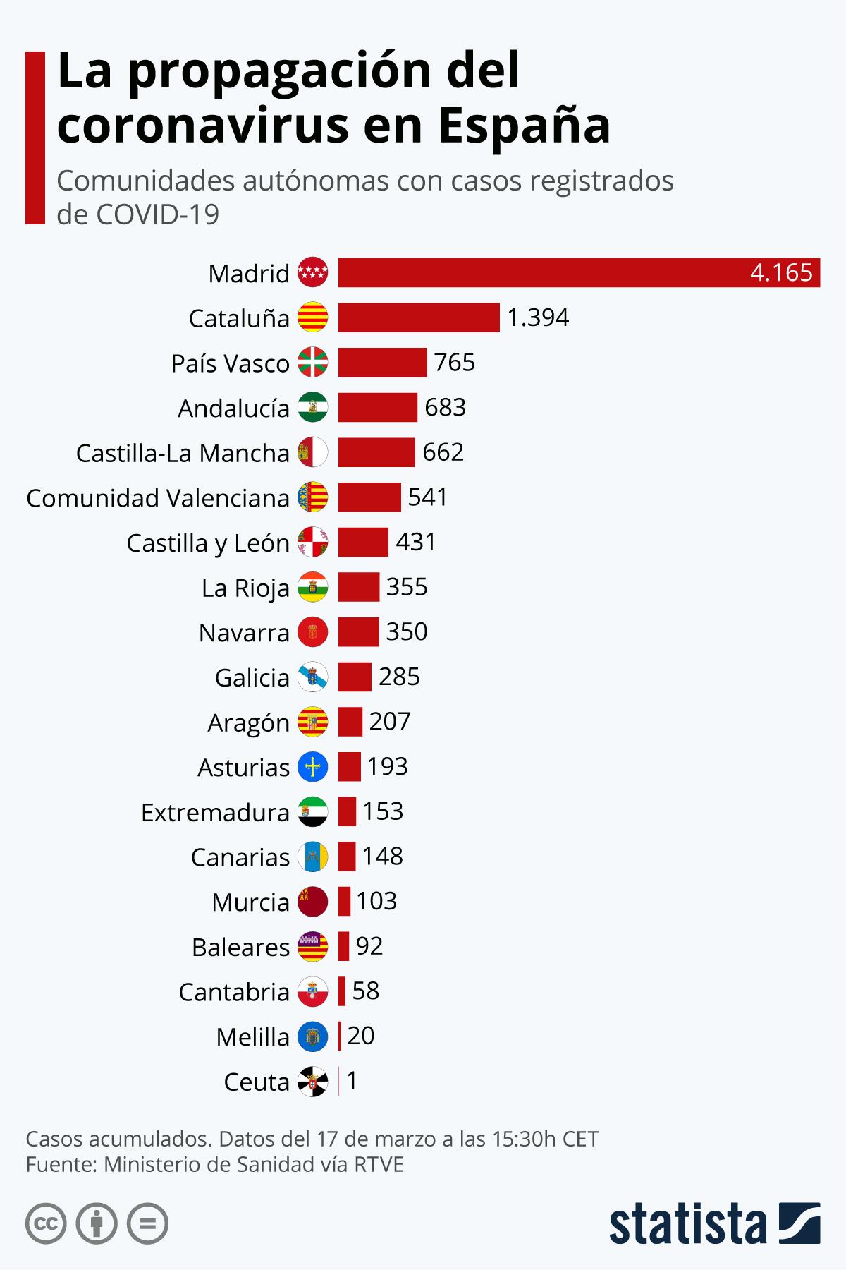 Infografía: ¿Dónde se han detectado casos de coronavirus en España? | Statista