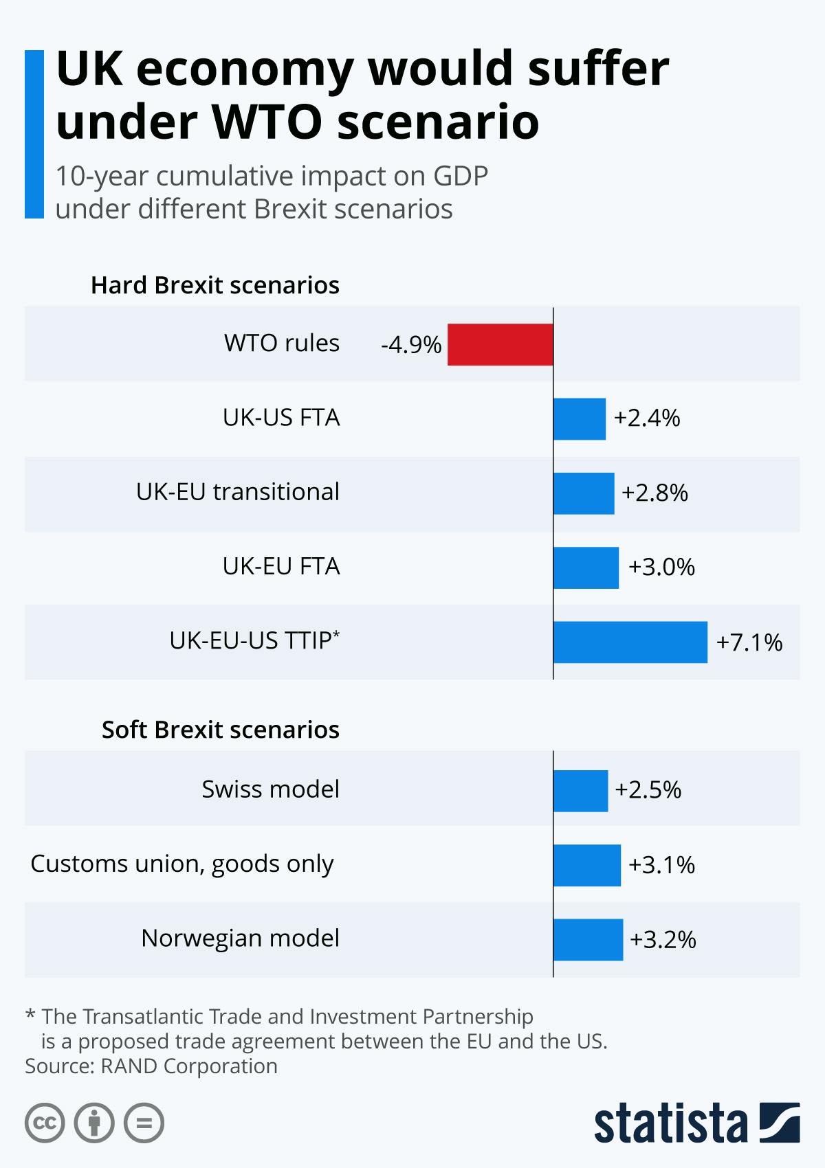 Infographic: UK economy would suffer under WTO scenario | Statista