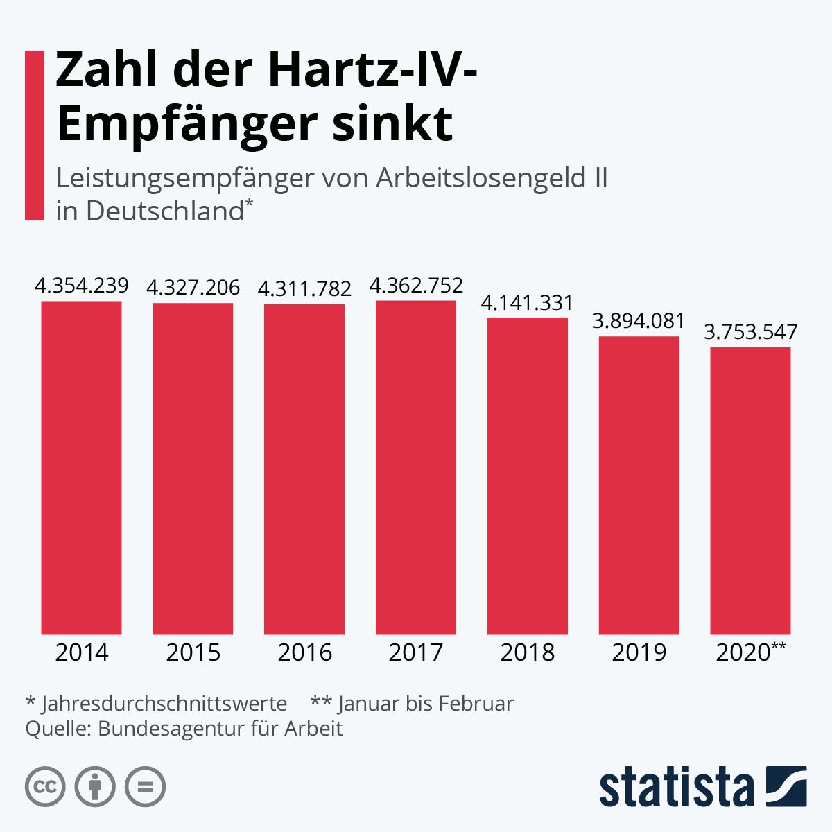 Hartz4 Geld