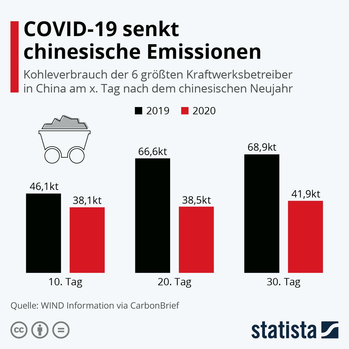 COVID-19 senkt chinesische CO2-Emissionen | Statista