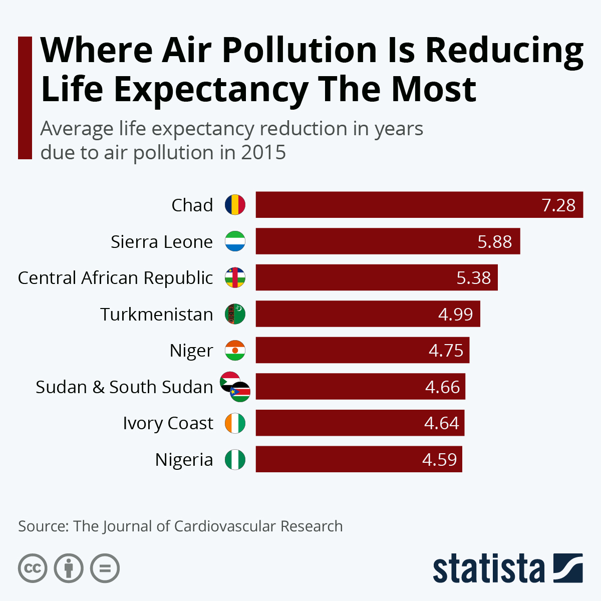 Infographic: Where Air Pollution Is Reducing Life Expectancy The Most | Statista