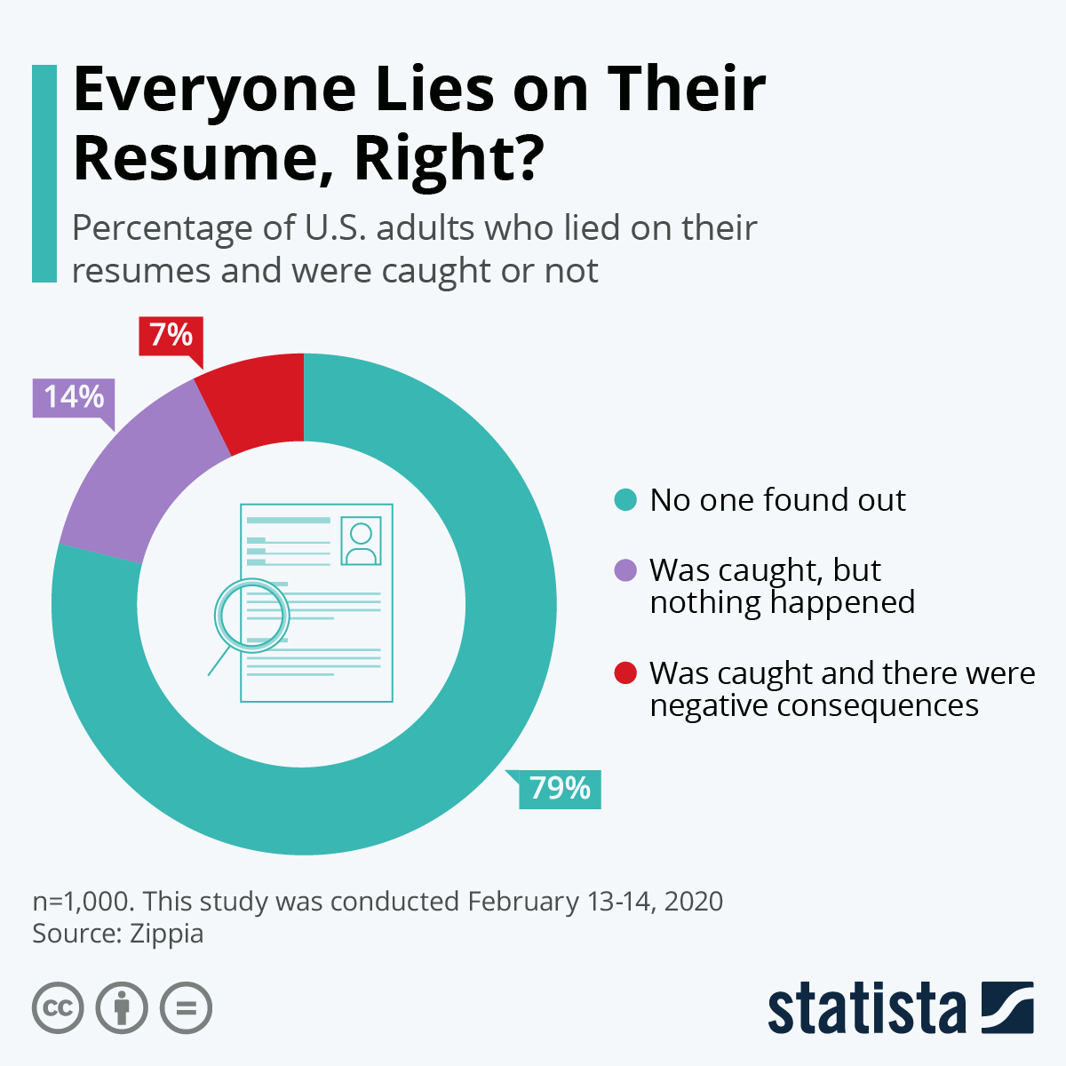 Infographic: Everyone Lies on Their Resume, Right? | Statista