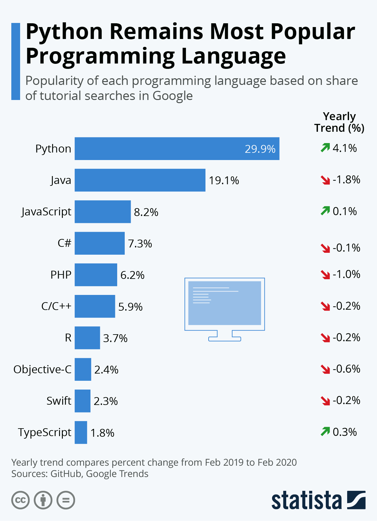 Infographic: Python Remains Most Popular Programming Language | Statista