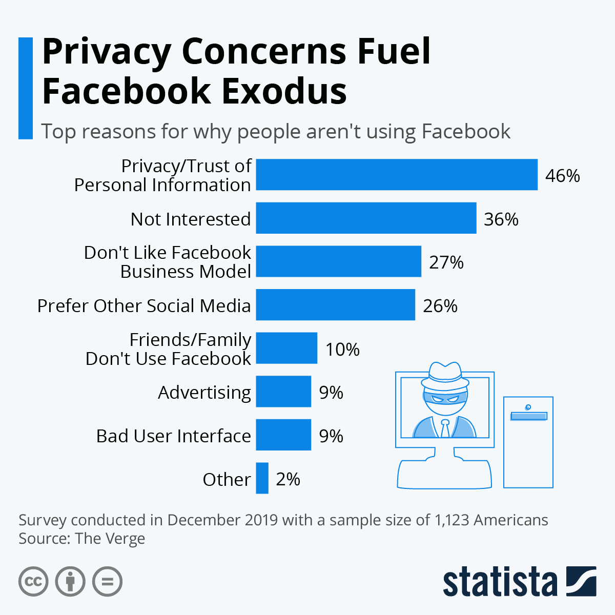 Infographic: Privacy Concerns Fuel Facebook Exodus | Statista