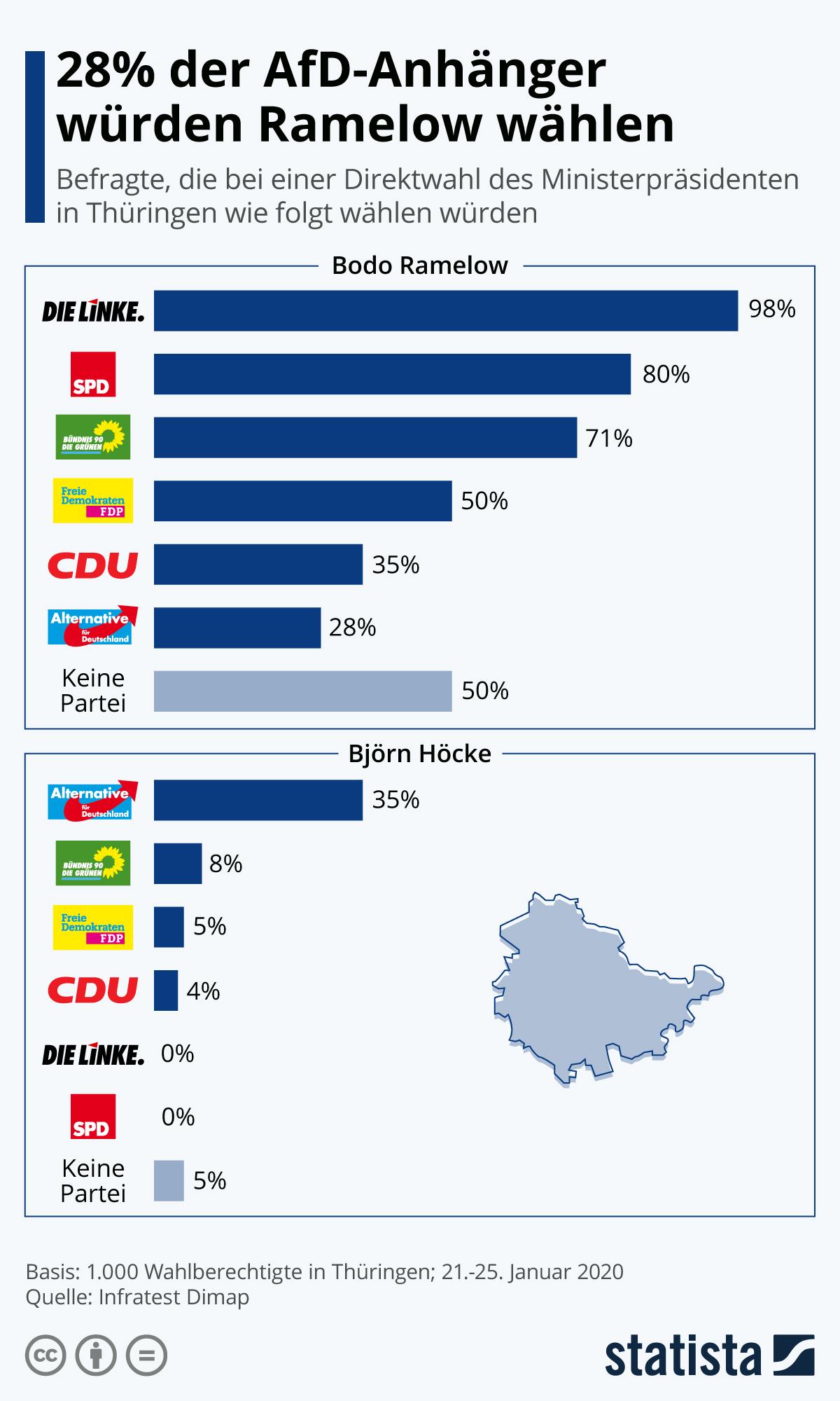 Infografik: 28 % der AfD-Anhänger würden Ramelow wählen | Statista